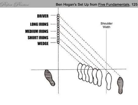 Ben Hogan's Fundamentals
