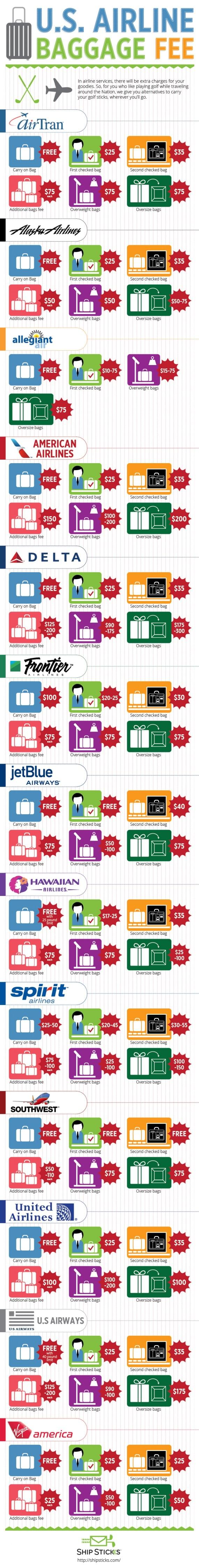 U.S. Airline Baggage Fees